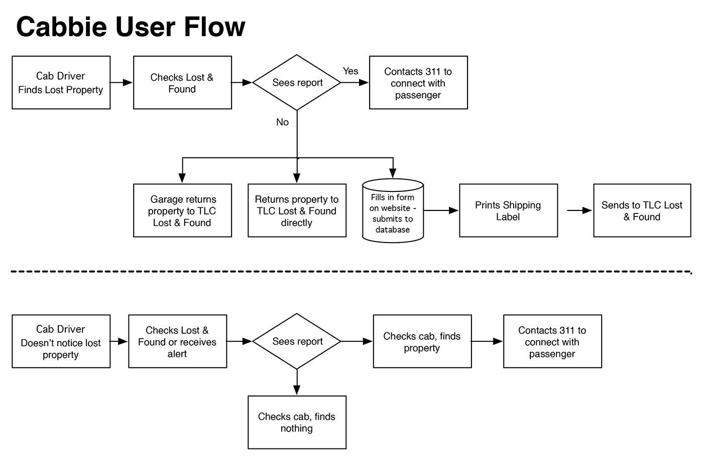 Cabbie-User-Flow